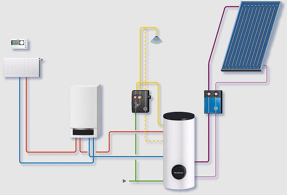 Каковы преимущества объединения системы газового отопления с солнечной системой?