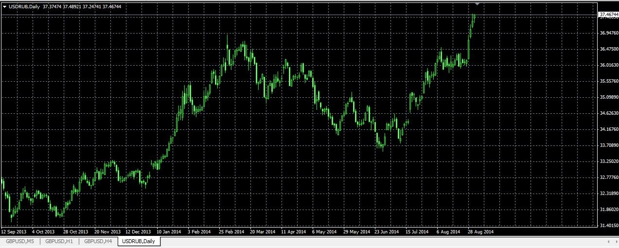 Инфляция и курс валют на Форекс